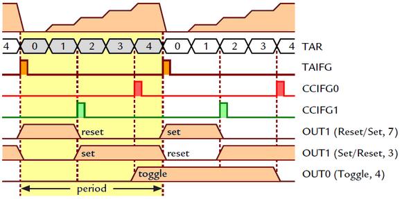 Msp430 microcontroller basics john davies
